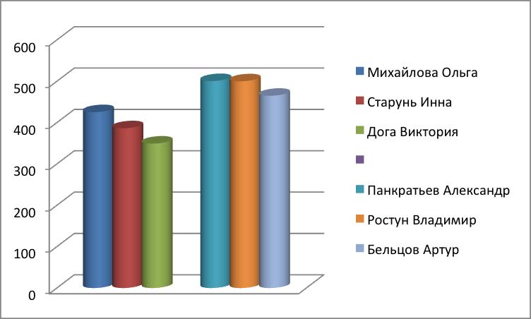 СП 2015 3