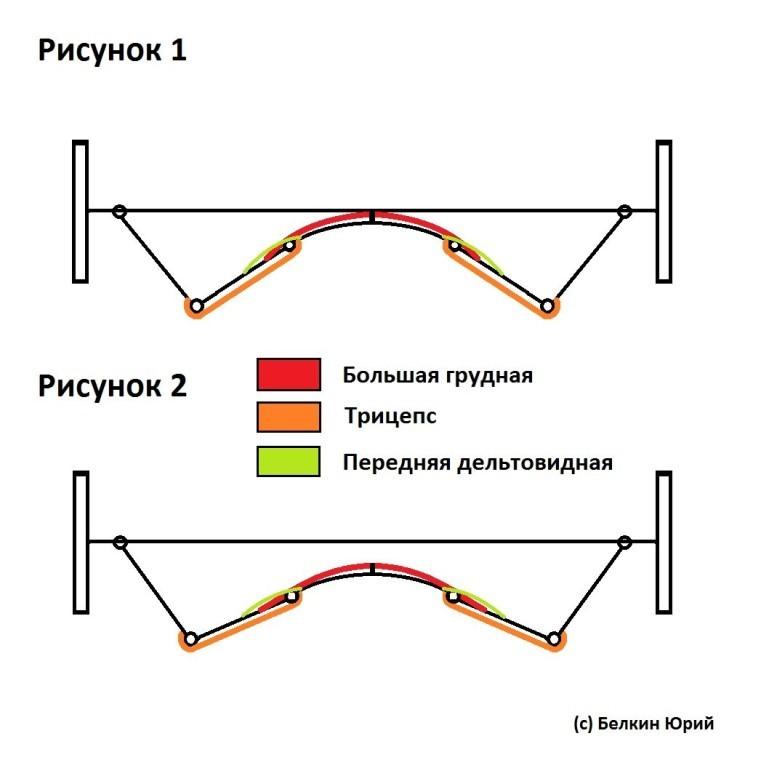Причины возникновения мертвых точек в жиме штанги лежа 1