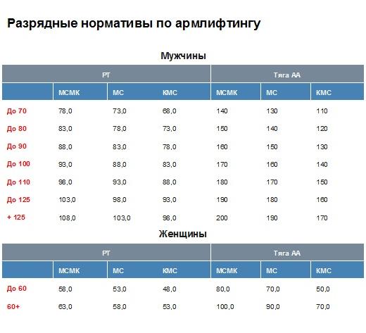Нормативы WAA с 2014 года